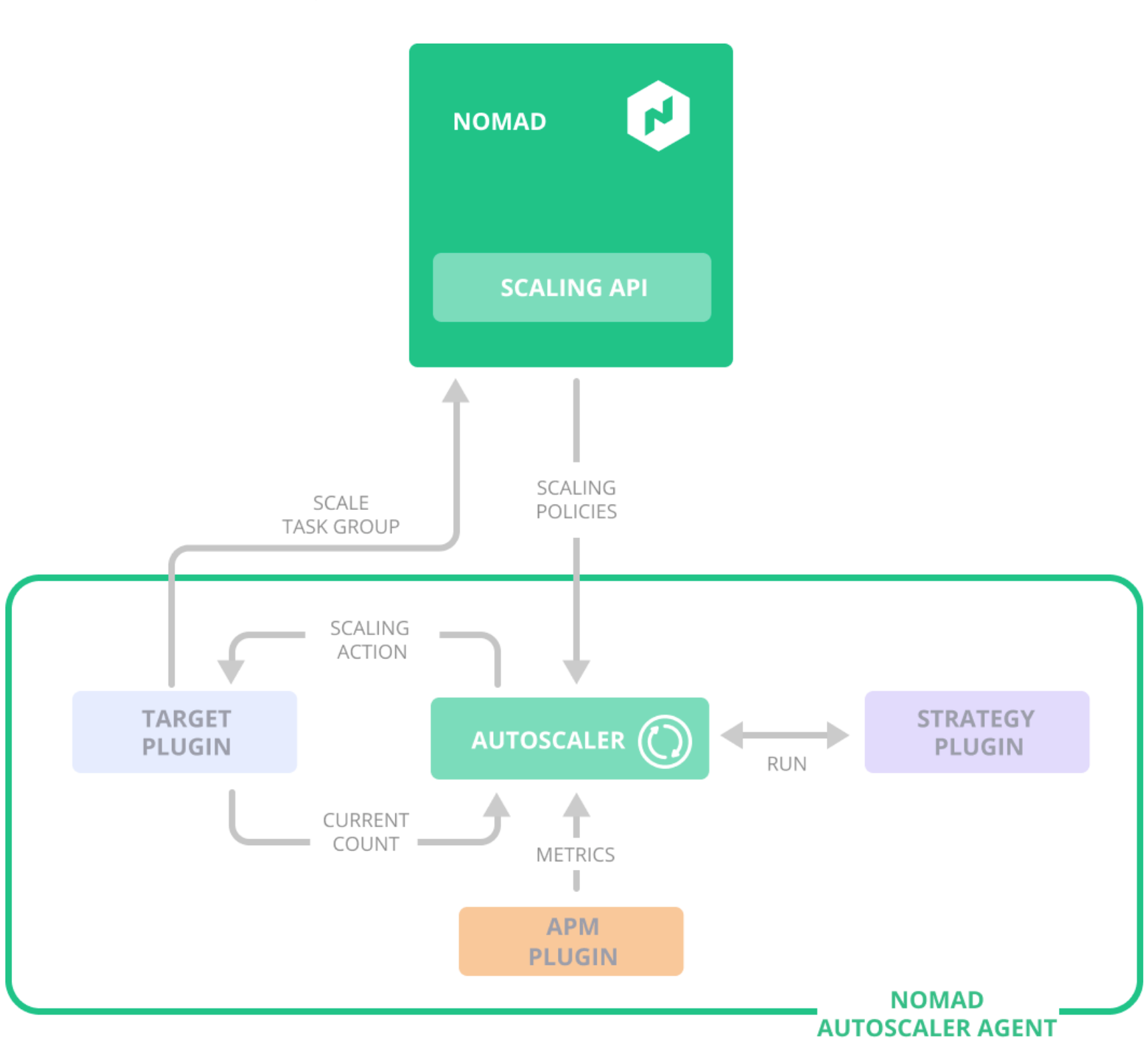 illustration of the interaction between the Nomad Autoscaler, its plugins, and Nomad's APIs. (source: HashiCorp Blog)