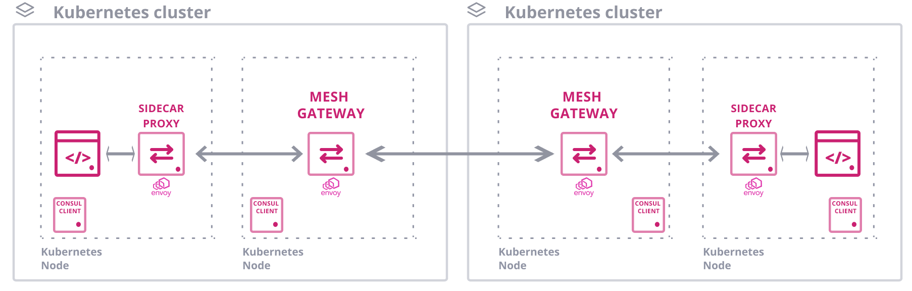 Secure Service Mesh Communication Across Kubernetes Clusters (source: HashiCorp Learn)