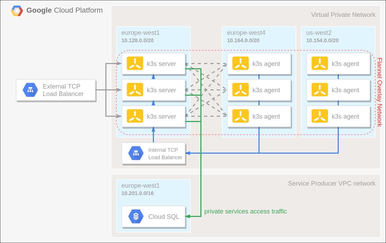 running k3s on Google Cloud Platform