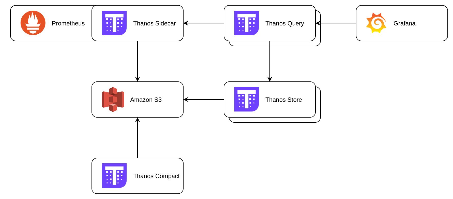 Thanos architecture