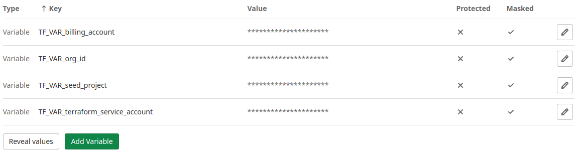 Gitlab CI variables